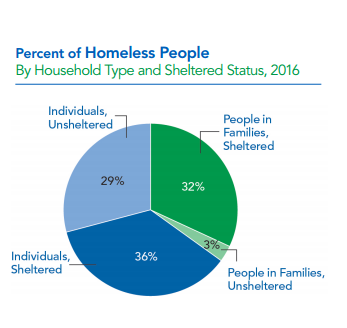 The State Of Homelessness In The USA